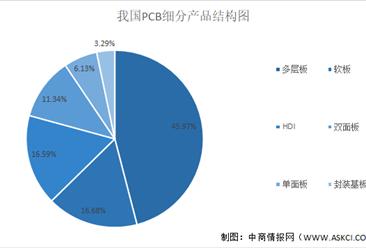 2021年中国印制电路板行业市场现状及发展前景预测分析(图)