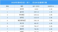 2020年郑州各县(市)、区GDP排行榜:航空港实验区突破千亿(图)