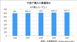 2020年宁波人口大数据分析:户籍人口增加5.2万人 出生人口减少(图)