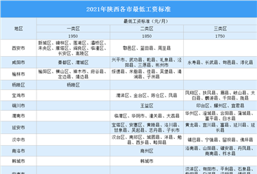 2021年陕西各市最低工资标准排行榜:哪里工资高?(图)