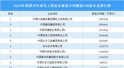 2020年我国对外承包工程业务新签合同额前100家企业排行榜