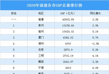 2020年福建各市GDP排行榜:泉州福州GDP突破万亿(图)