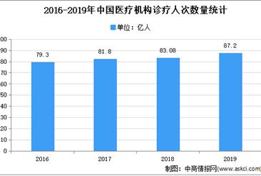 2021年中国医疗服务行业市场现状分析:医疗需求持续增长