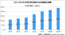 2021年全球光学元器件行业市场现状及发展前景预测分析(图)