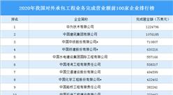 2020年我国对外承包工程业务完成营业额前100家企业排行榜