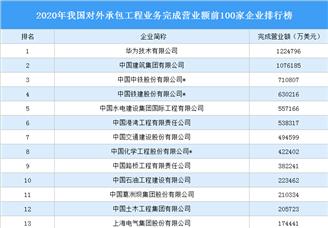 2020年我國對外承包工程業務完成營業額前100家企業排行榜