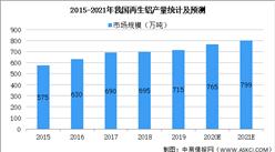 2021年中国再生铝行业市场现状及发展前景预测分析(图)