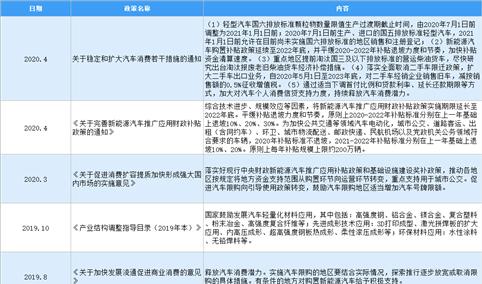 2021年中国汽车零部件行业最新政策汇总一览(图)