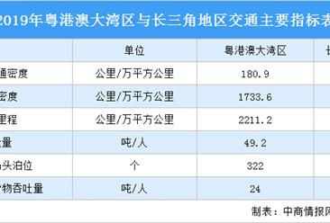 2021年粤港澳大湾区与长三角地区交通PK:谁更具优势?(图)