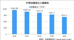 2020年中国结婚离婚大数据分析:结婚人数连续7年下降(图)