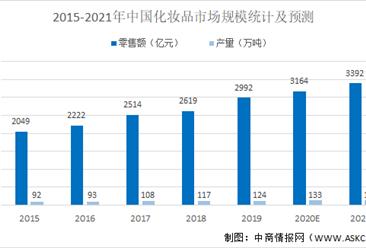 2021年中国化妆品行业市场现状及发展前景预测分析(图)
