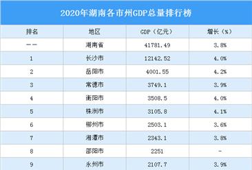 2020年湖南各市州GDP排行榜:长沙突破1.2万亿位居榜首(图)