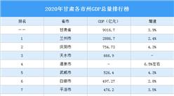 2020年甘肃各市州GDP排行榜:兰州总量最大 金昌增速最快(图)