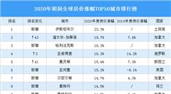 2020年胡润全球房价涨幅TOP50城市排行榜