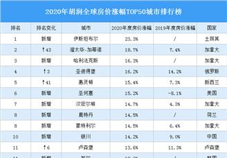 2020年胡潤全球房價漲幅TOP50城市排行榜