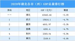 2020年湖北各市(州)GDP排行榜:武汉第一 襄阳第二(图)