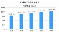 2020年无锡统计公报:GDP总量12370亿 户籍人口增加6.13万(附图表)