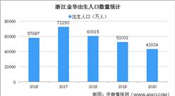 2020年浙江金华人口大数据分析:户籍人口增加1.97万人 出生人口减少9007人