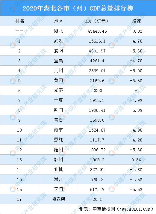 黄冈2020年gdp_2020年五年级上册黄冈