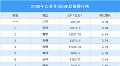 2020年江苏各市GDP排行榜:南通GDP突破万亿(图)