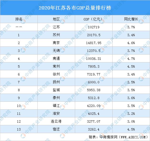 2020年度江苏省各市GDP_江苏13市去年GDP数据公布,万亿GDP城市有4个