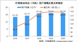 2020年全国各省市移动电话用户数量排行榜:粤鲁豫超1亿户位居前三(图)
