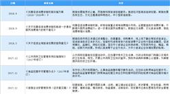 2021年中国住宿行业最新政策汇总一览(图)