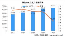 2020年浙江统计公报:GDP总量64613亿 固定资产投资增长5.4%(附图表)