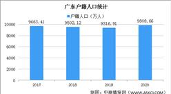 2020年广东户籍总人口9808.66万人 比上年增加491.75万人(图)