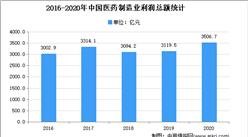 2021年中国中药饮片市场现状及发展趋势预测分析