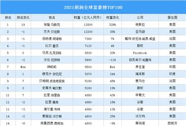 2021胡润全球富豪榜TOP100(附完整榜单)