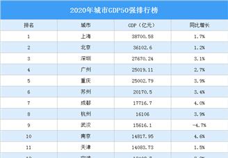 2020年城市GDP50強排行榜(附完整榜單)