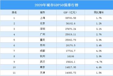 2020年城市GDP50强排行榜(附完整榜单)