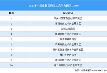 2020年中国生物医药龙头产业园区竞争力前十榜单:中关村示范区第一(附榜单)