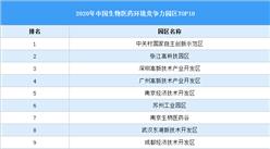 2020年中国生物医药产业园区竞争力评价:这家园区碾压众生(附榜单)