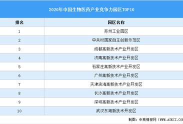 2020年中国生物医药产业园区产业竞争力前十排行榜:苏州工业园区第一(附榜单)