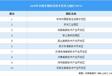 2020年中国生物医药产业园区技术竞争力前十园区:中关村示范区第一(附榜单)