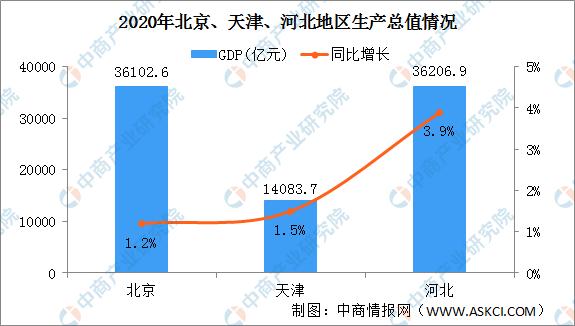 京津冀gdp_一季度京津冀GDP均未跑赢全国增速,挣钱和花钱河北全拖后腿