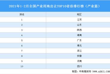 產業地產投資情報:2021年1-2月全國產業用地出讓TOP10省份排名(產業篇)