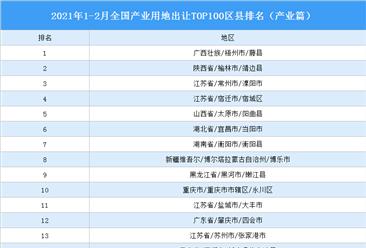 产业地产投资情报:2021年1-2月全国产业用地出让TOP100区县排名(产业篇)