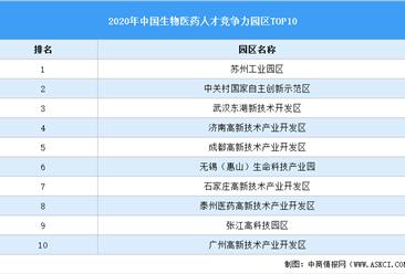 2020年中国生物医药产业园区人才竞争力前十榜单:苏州工业园区第一(附榜单)