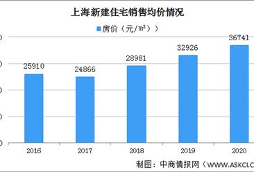 2020年上海房地产市场回顾:成交逐步恢复 房价上涨(图)