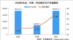2020年京津冀地区经济发展现状分析:GDP总量8.6万亿(图)