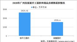 2020年广州房地产市场运行情况回顾:商品房销售市场持续回暖(图)