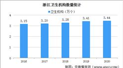 2020年浙江医疗卫生事业发展情况:医院增加55个 诊疗人次下降12.7%(图)