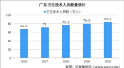 2020年广东医疗卫生事业发展情况:医院1700个 卫生技术人员83.2万人(图)