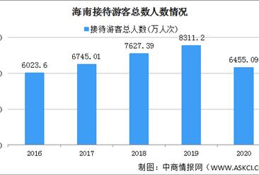 2020年海南接待游客6455.09万人次 实现旅游总收入872.86亿元(图)