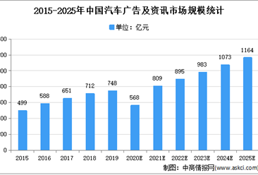 2021年中国汽车在线广告及资讯市场现状及市场规模预测分析