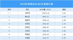 2020年深圳各区GDP排行榜:南山总量最大 盐田增速最快(图)