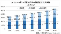 2021年中国家居护理行业市场规模及发展趋势预测分析(图)